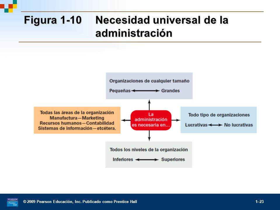 Figura 1-10 Necesidad universal de la administración