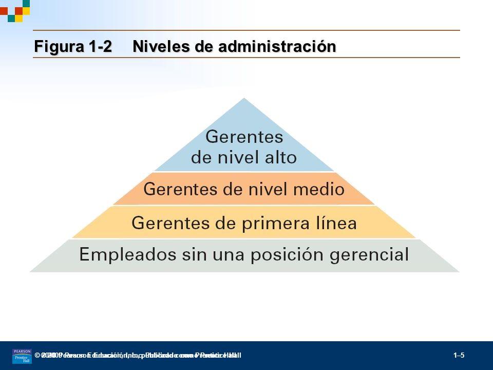 Figura 1-2 Niveles de administración