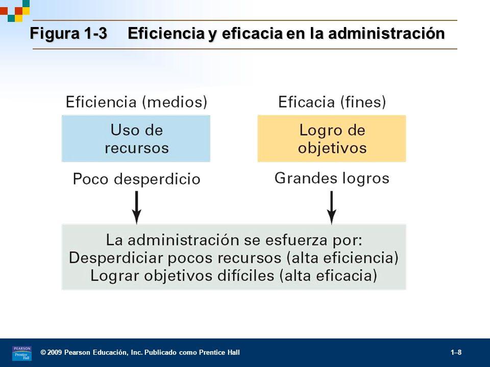 Figura 1-3 Eficiencia y eficacia en la administración