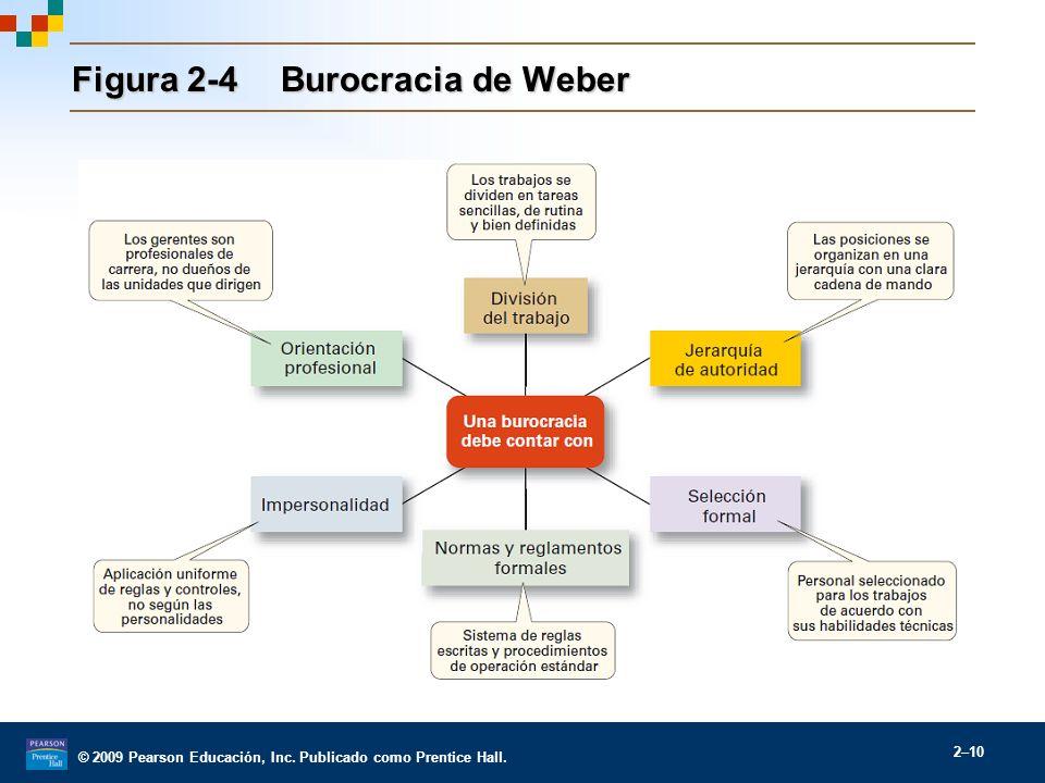 Figura 2-4 Burocracia de Weber