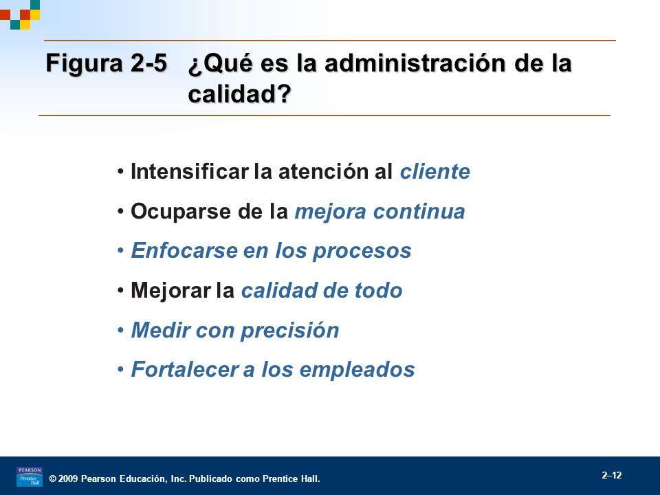 Figura 2-5 ¿Qué es la administración de la calidad