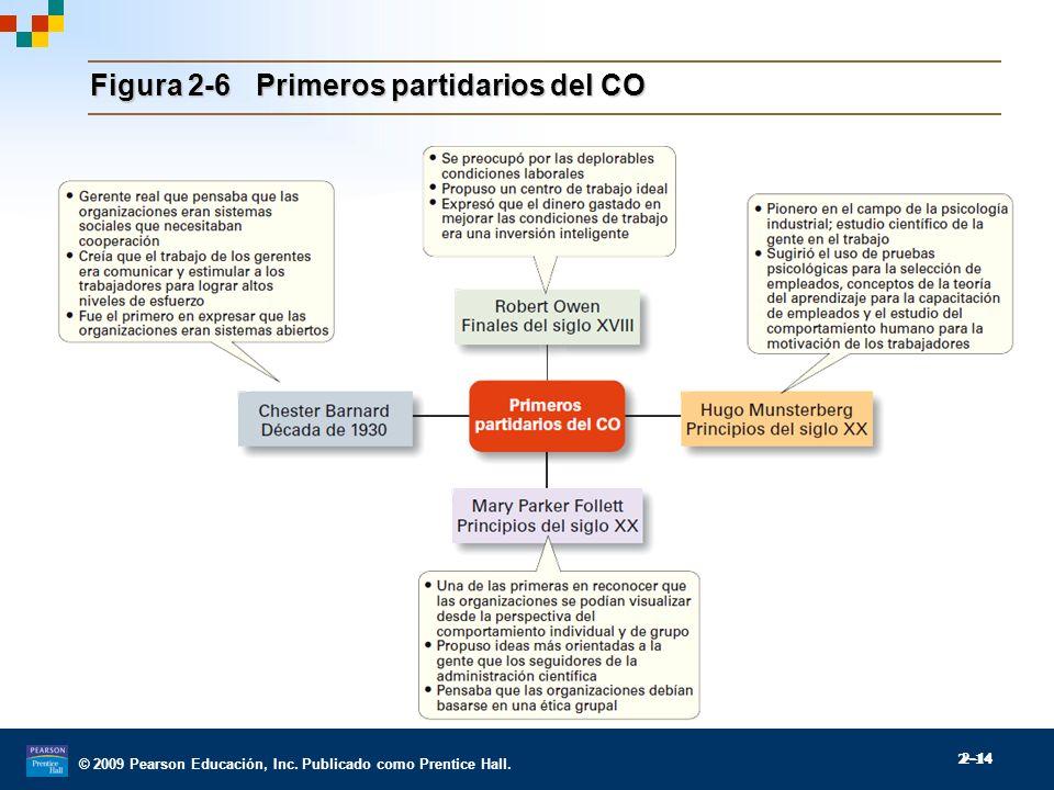Figura 2-6 Primeros partidarios del CO