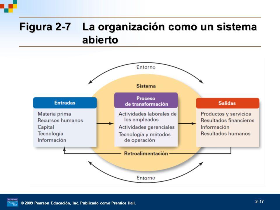 Figura 2-7 La organización como un sistema abierto