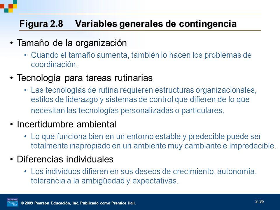 Figura 2.8 Variables generales de contingencia