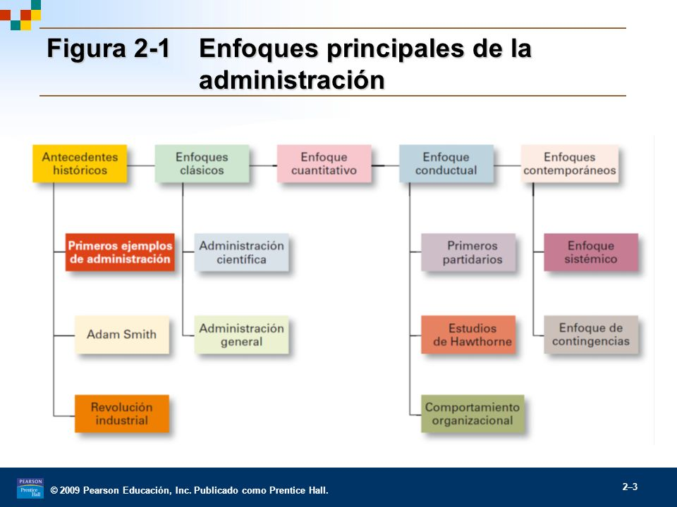 Figura 2-1 Enfoques principales de la administración