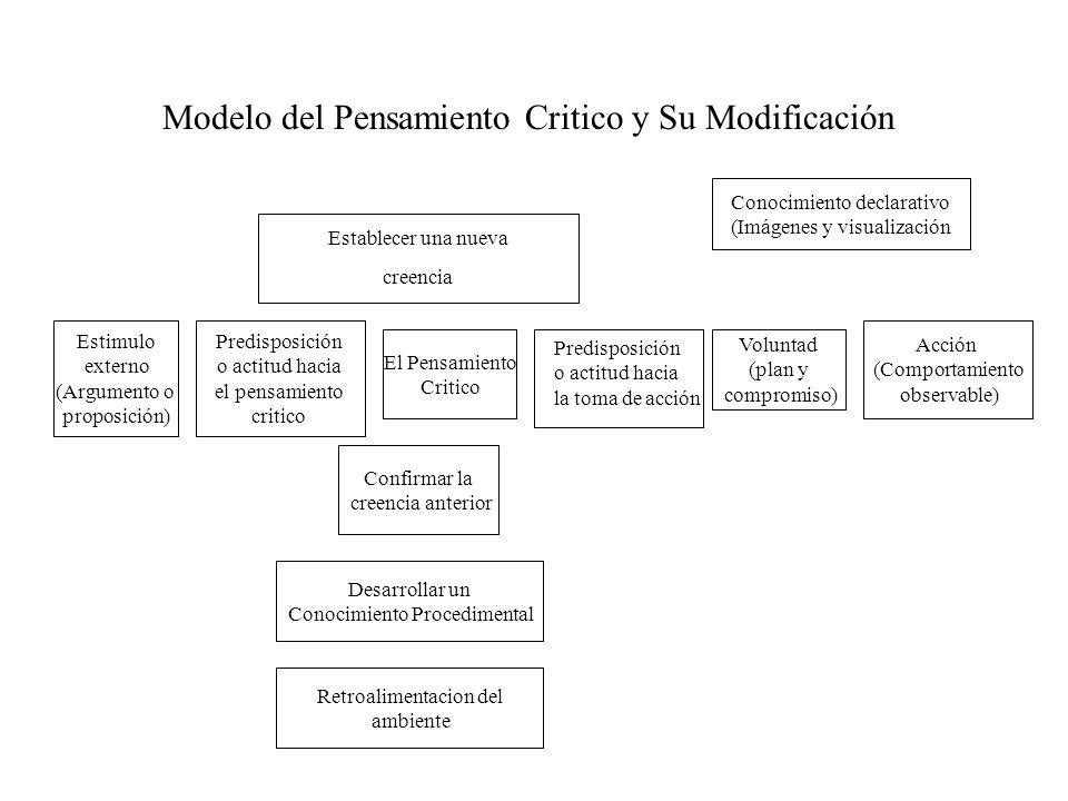 Modelo del Pensamiento Critico y Su Modificación
