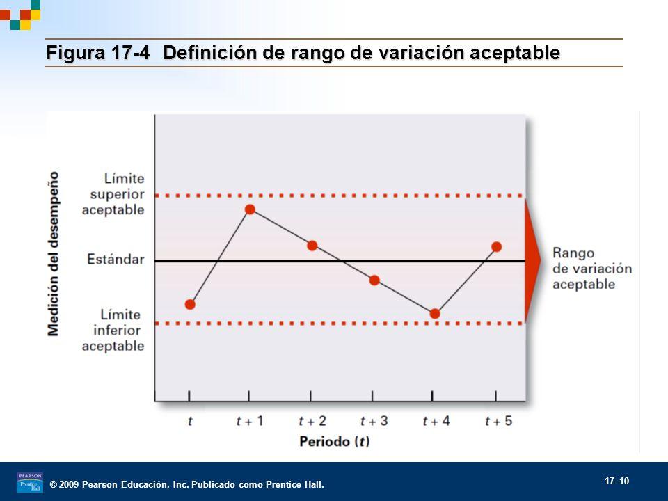 Figura 17-4 Definición de rango de variación aceptable