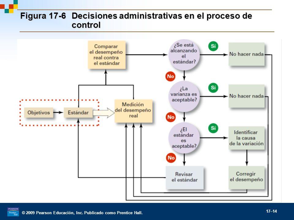 Figura 17-6 Decisiones administrativas en el proceso de control