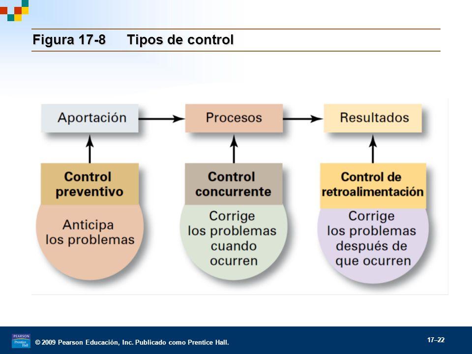 Figura 17-8 Tipos de control