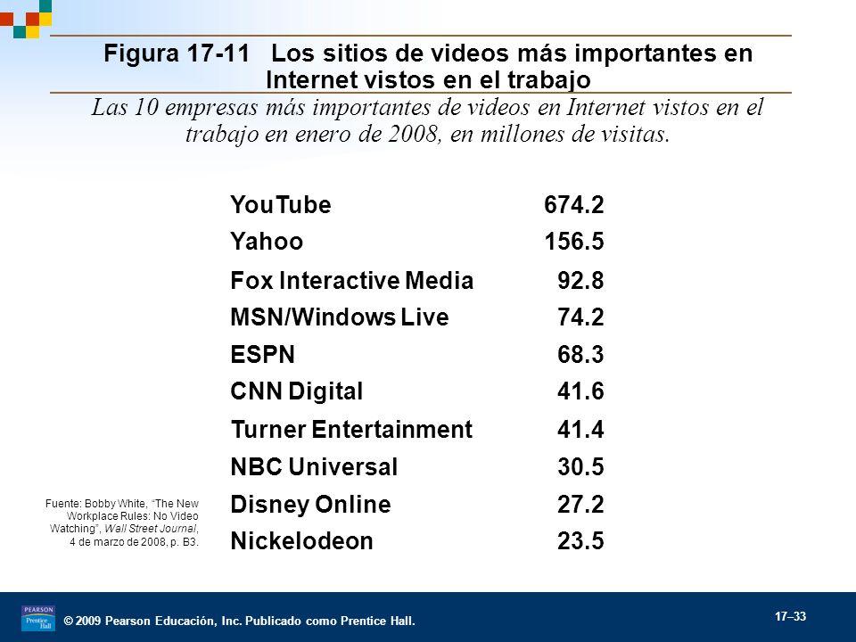 Figura 17-11 Los sitios de videos más importantes en Internet vistos en el trabajo Las 10 empresas más importantes de videos en Internet vistos en el trabajo en enero de 2008, en millones de visitas.