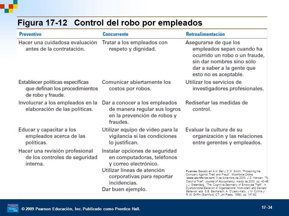 Figura 17-12 Control del robo por empleados