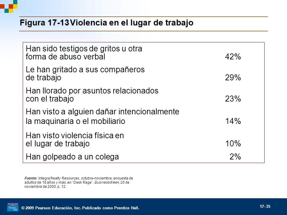 Figura 17-13 Violencia en el lugar de trabajo
