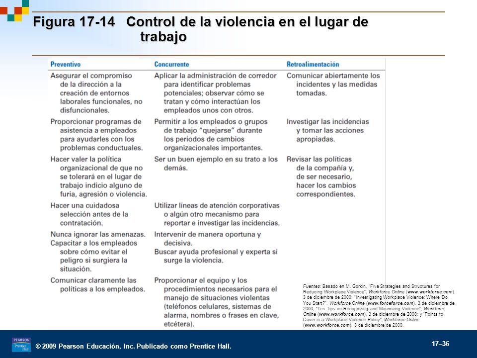 Figura 17-14 Control de la violencia en el lugar de trabajo