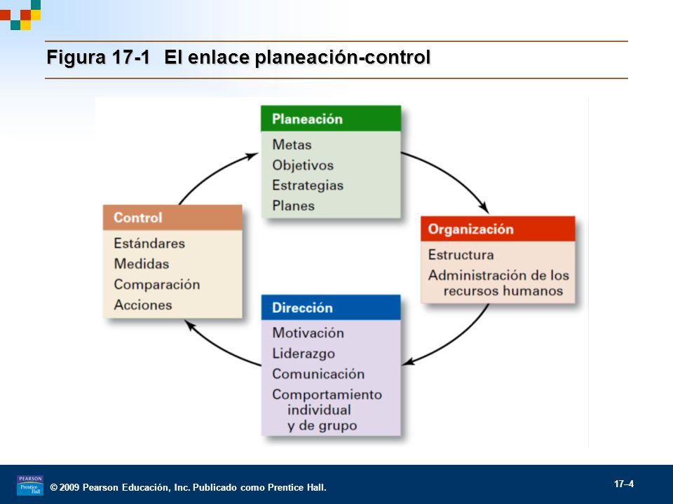 Figura 17-1 El enlace planeación-control