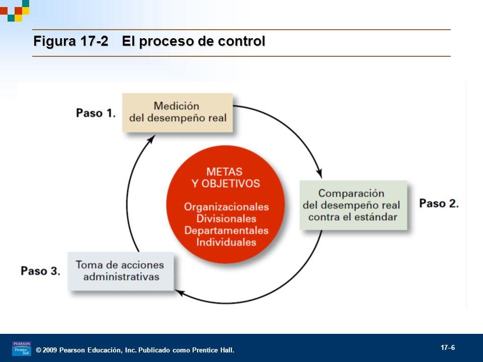 Figura 17-2 El proceso de control