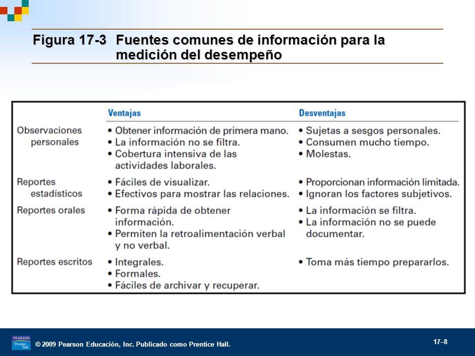 Figura 17-3 Fuentes comunes de información para la medición del desempeño