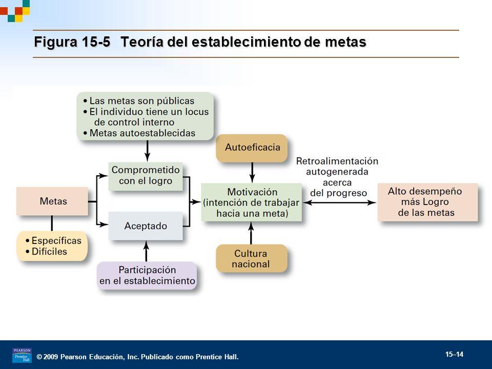 Figura 15-5 Teoría del establecimiento de metas
