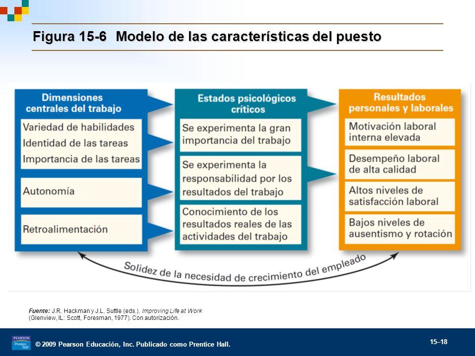 Figura 15-6 Modelo de las características del puesto
