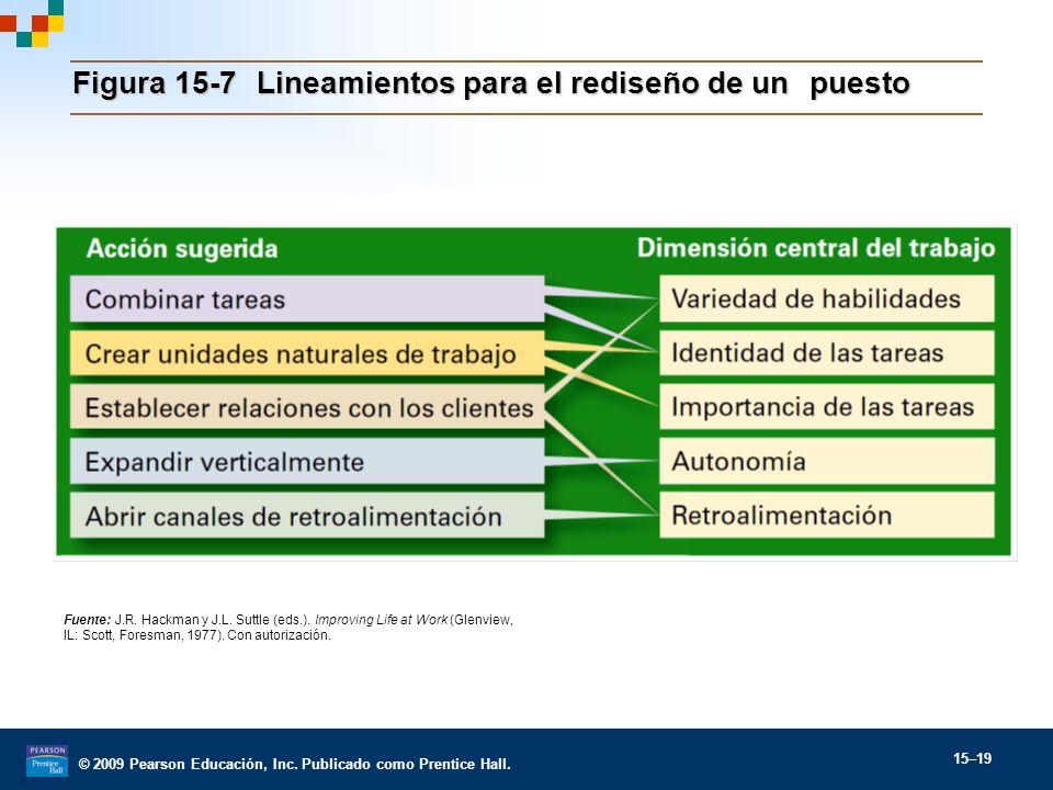 Figura 15-7 Lineamientos para el rediseño de un puesto