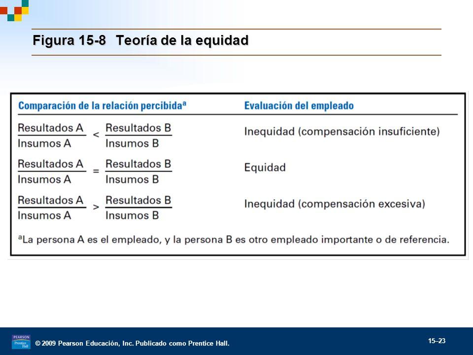 Figura 15-8 Teoría de la equidad