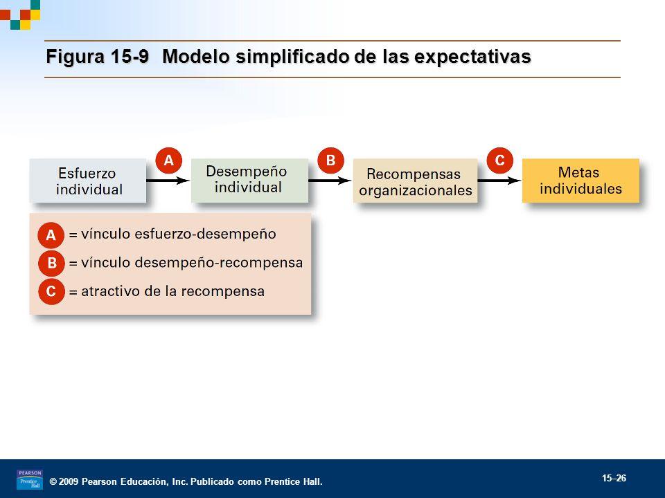 Figura 15-9 Modelo simplificado de las expectativas