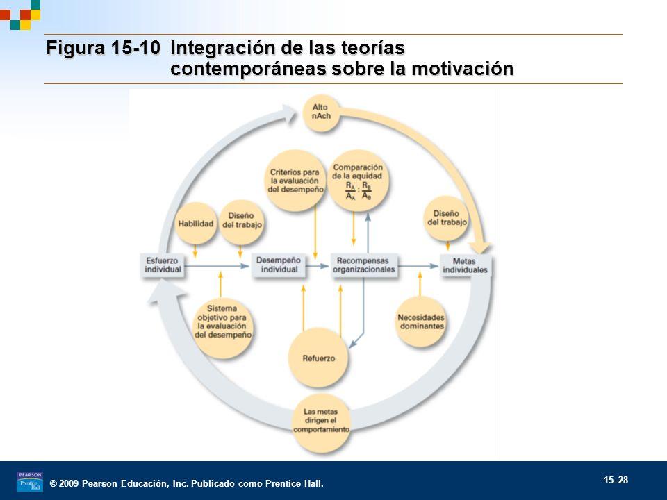 Figura 15-10. Integración de las teorías