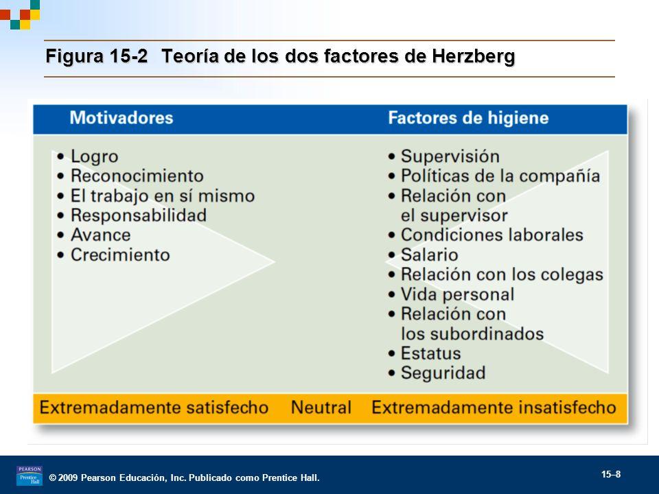 Figura 15-2 Teoría de los dos factores de Herzberg