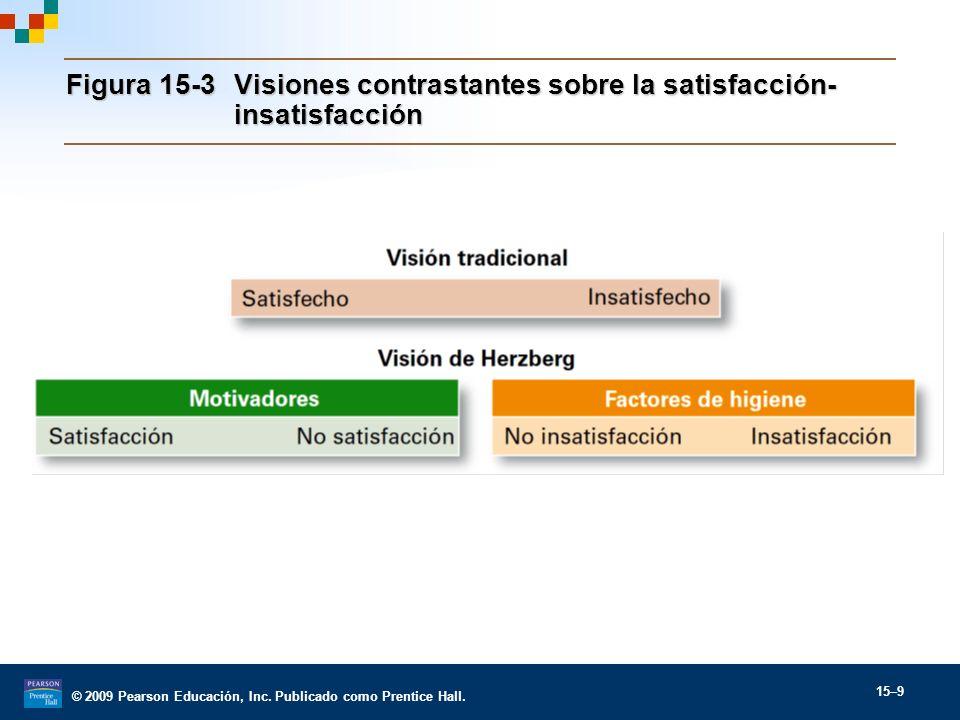 Figura 15-3 Visiones contrastantes sobre la satisfacción-insatisfacción