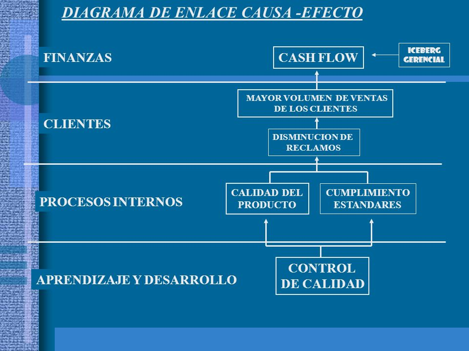 DIAGRAMA DE ENLACE CAUSA -EFECTO