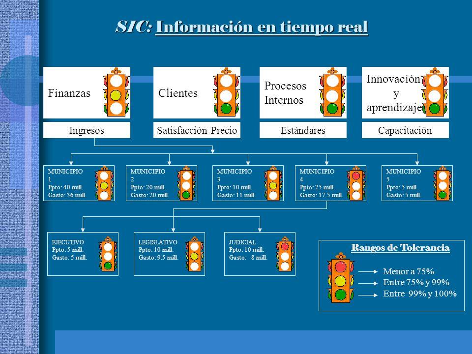 SIC: Información en tiempo real