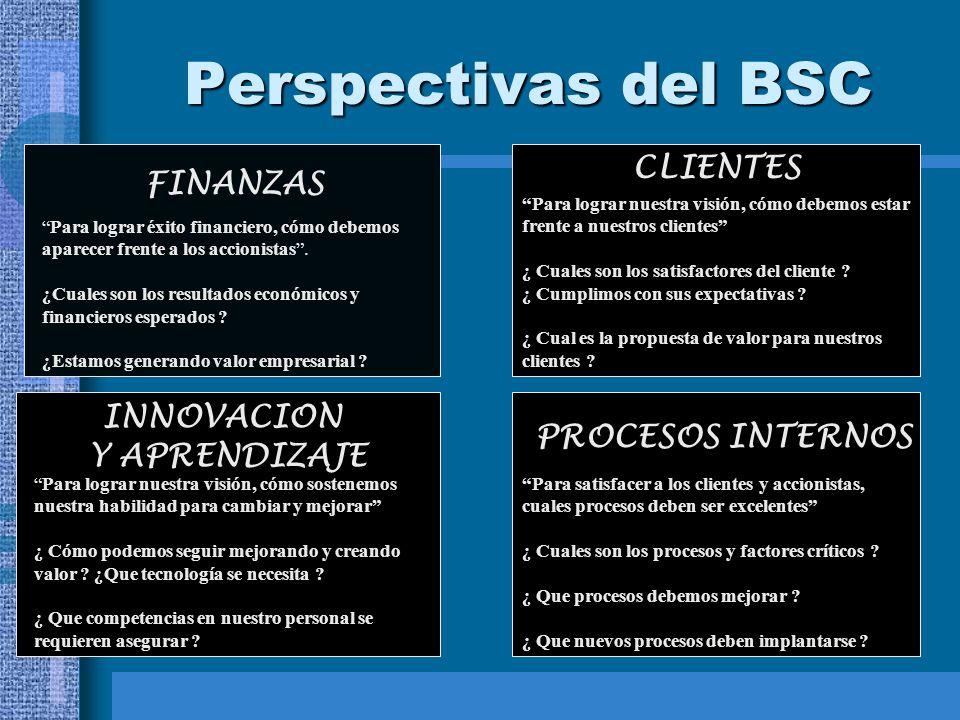 Perspectivas del BSC CLIENTES FINANZAS INNOVACION Y APRENDIZAJE