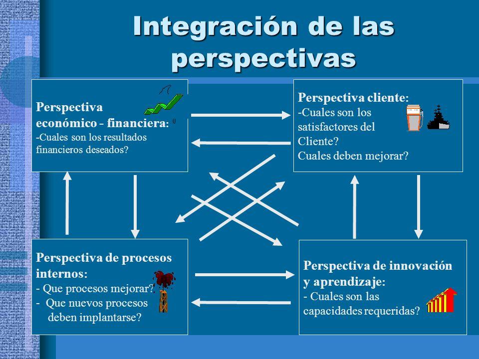Integración de las perspectivas