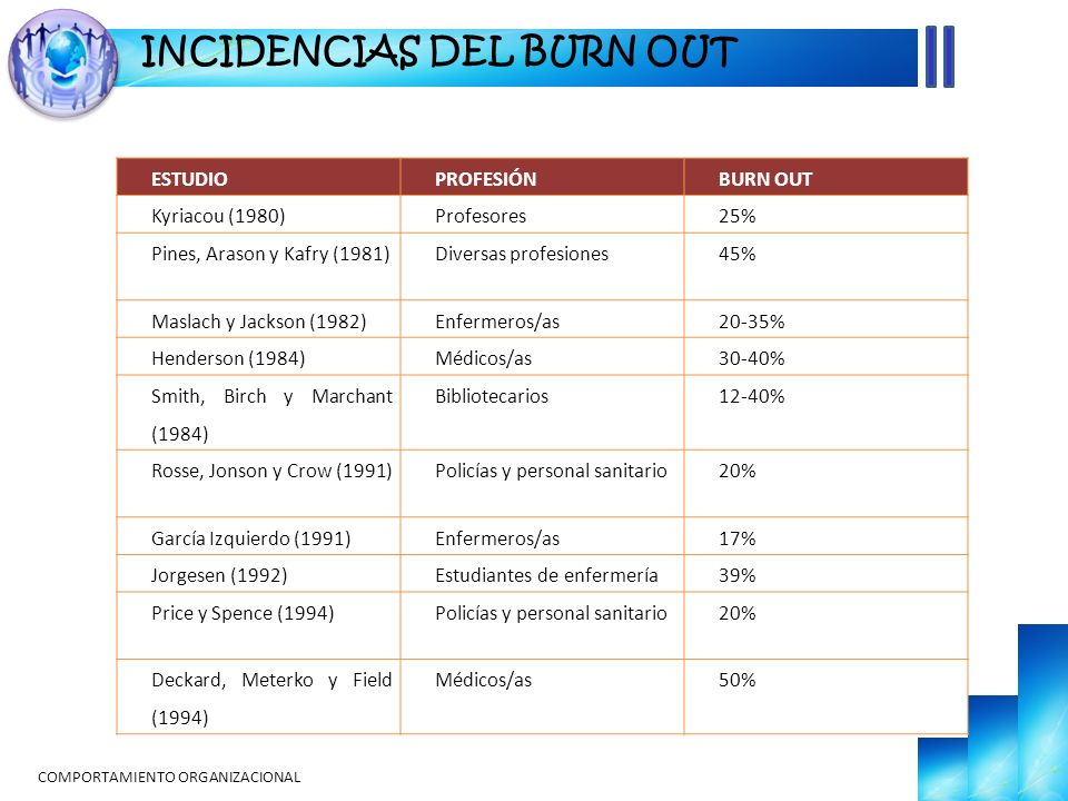 INCIDENCIAS DEL BURN OUT