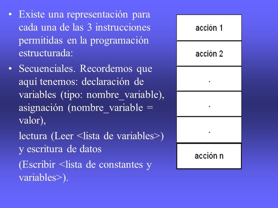 Existe una representación para cada una de las 3 instrucciones permitidas en la programación estructurada: