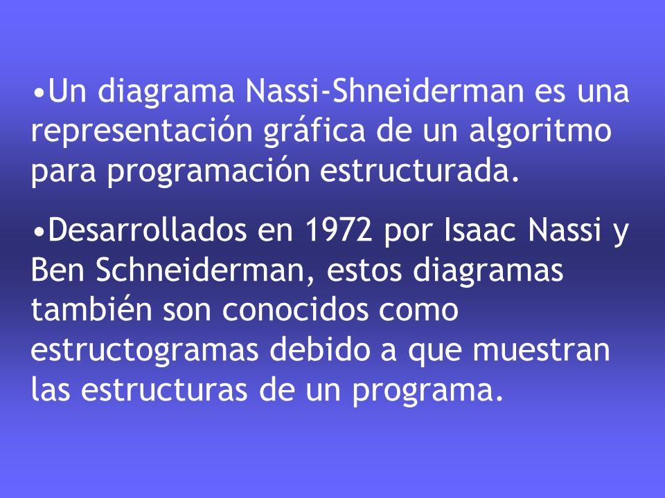 Un diagrama Nassi-Shneiderman es una representación gráfica de un algoritmo para programación estructurada.