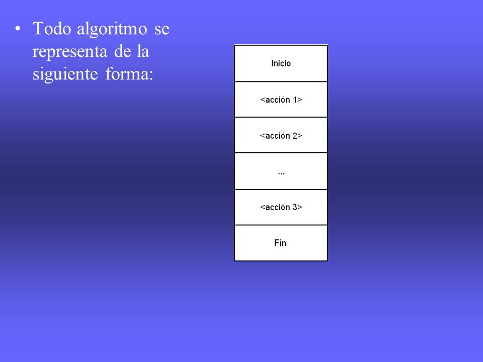 Todo algoritmo se representa de la siguiente forma: