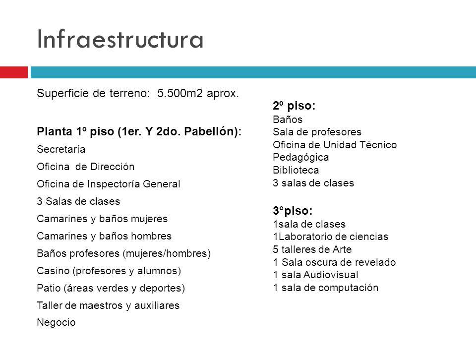 Infraestructura Superficie de terreno: 5.500m2 aprox. 2º piso: