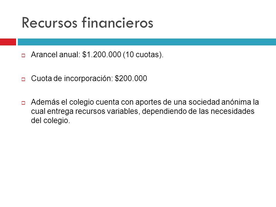 Recursos financieros Arancel anual: $1.200.000 (10 cuotas).