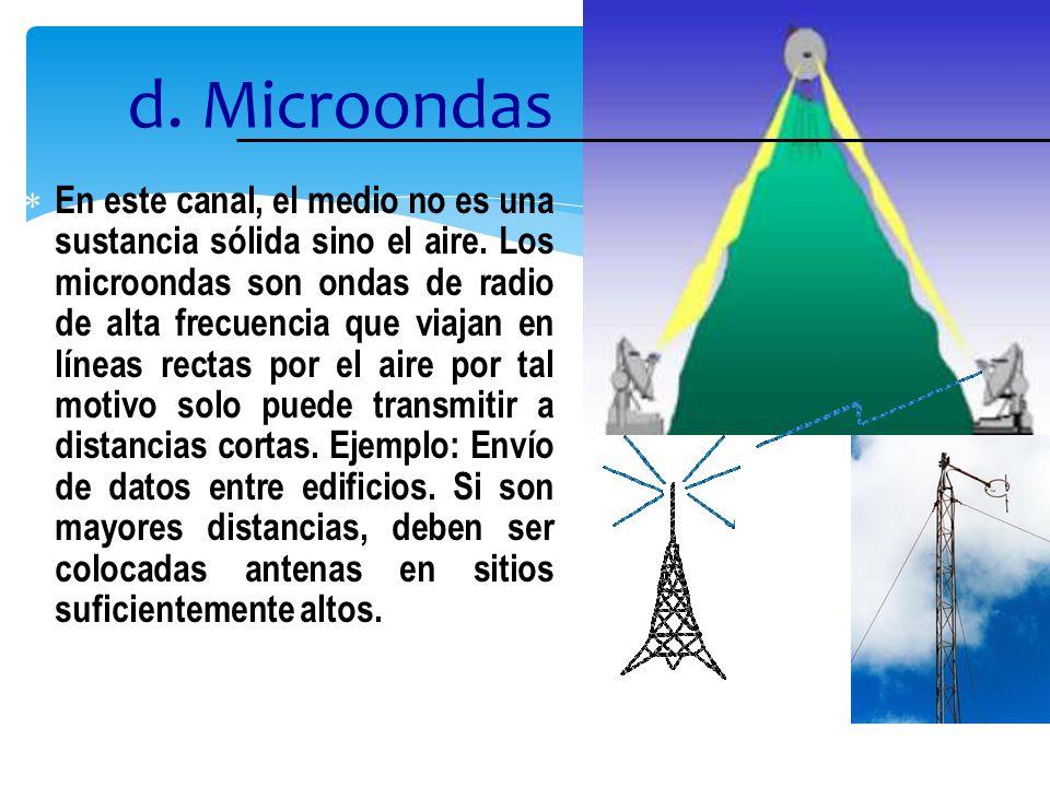 d. Microondas