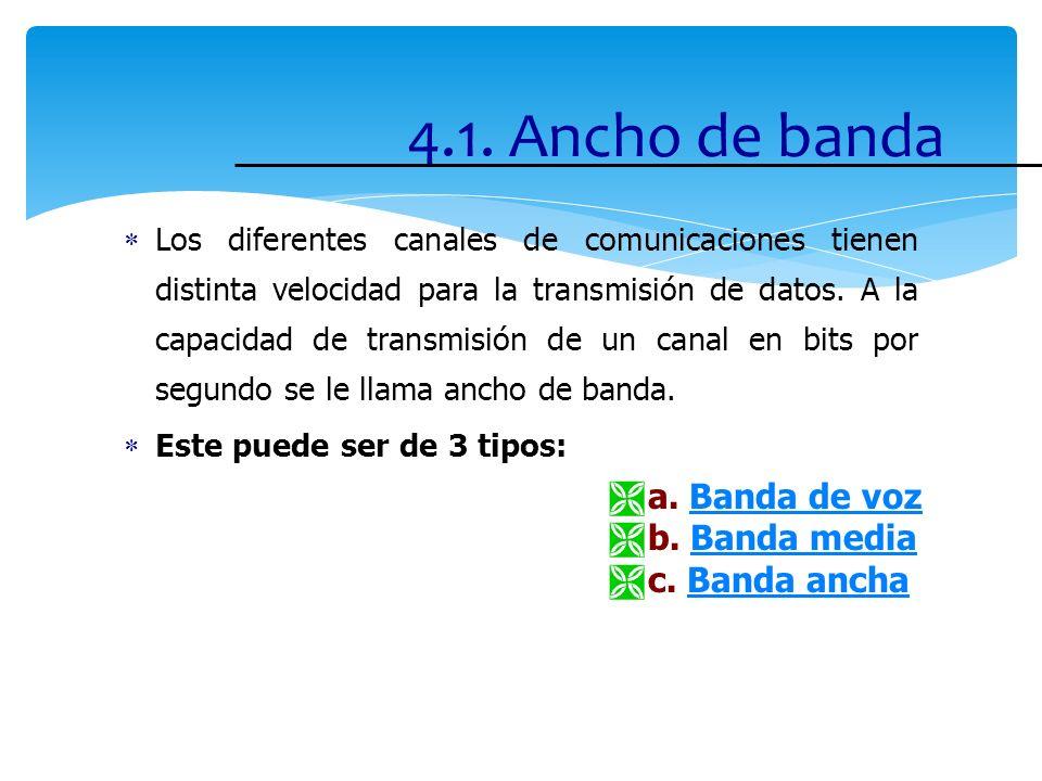 4.1. Ancho de banda a. Banda de voz b. Banda media c. Banda ancha