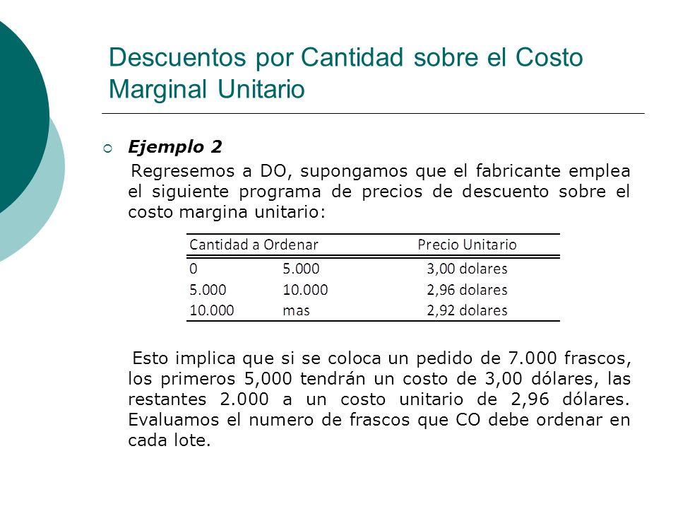 Descuentos por Cantidad sobre el Costo Marginal Unitario