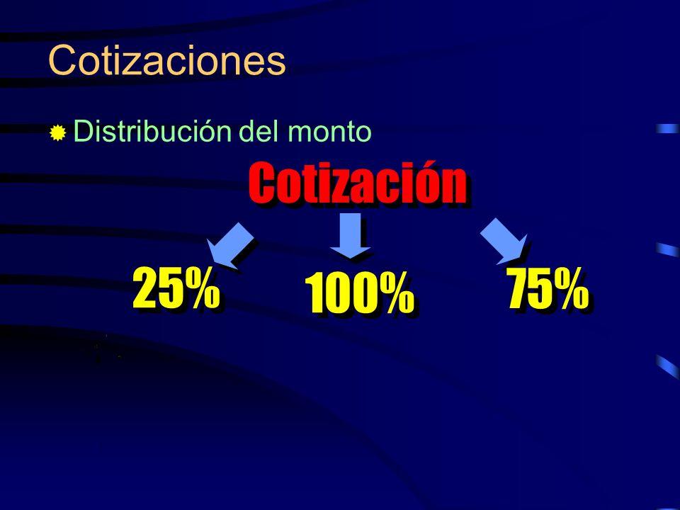 Cotizaciones Distribución del monto Cotización 100% 25% 75%