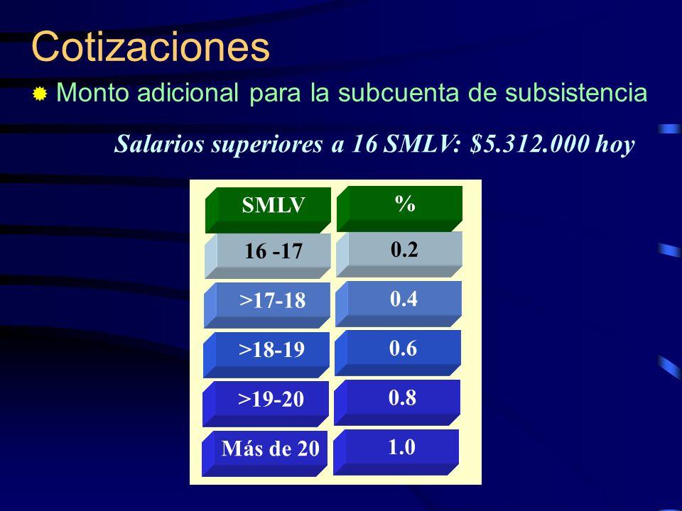 Cotizaciones Monto adicional para la subcuenta de subsistencia