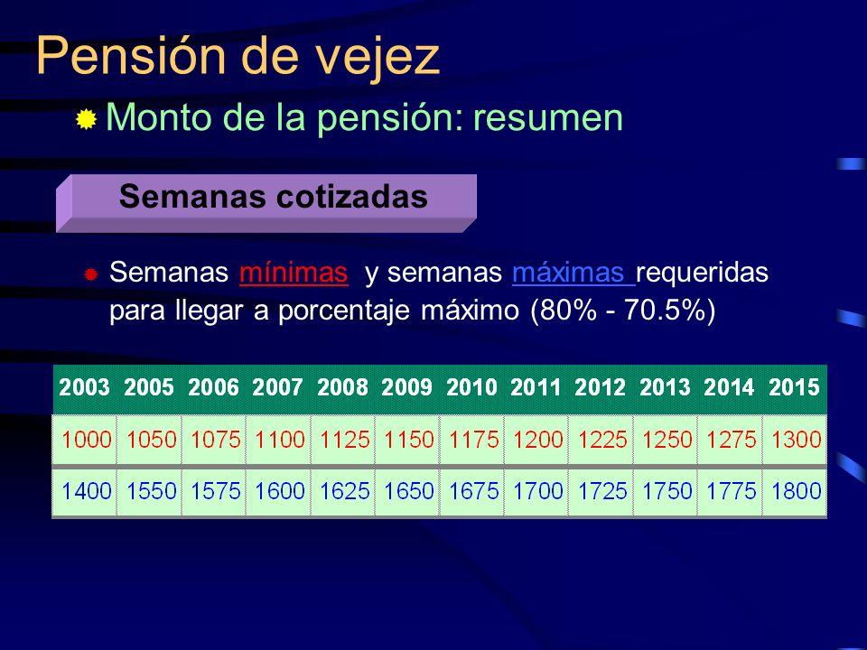 Pensión de vejez Monto de la pensión: resumen Semanas cotizadas