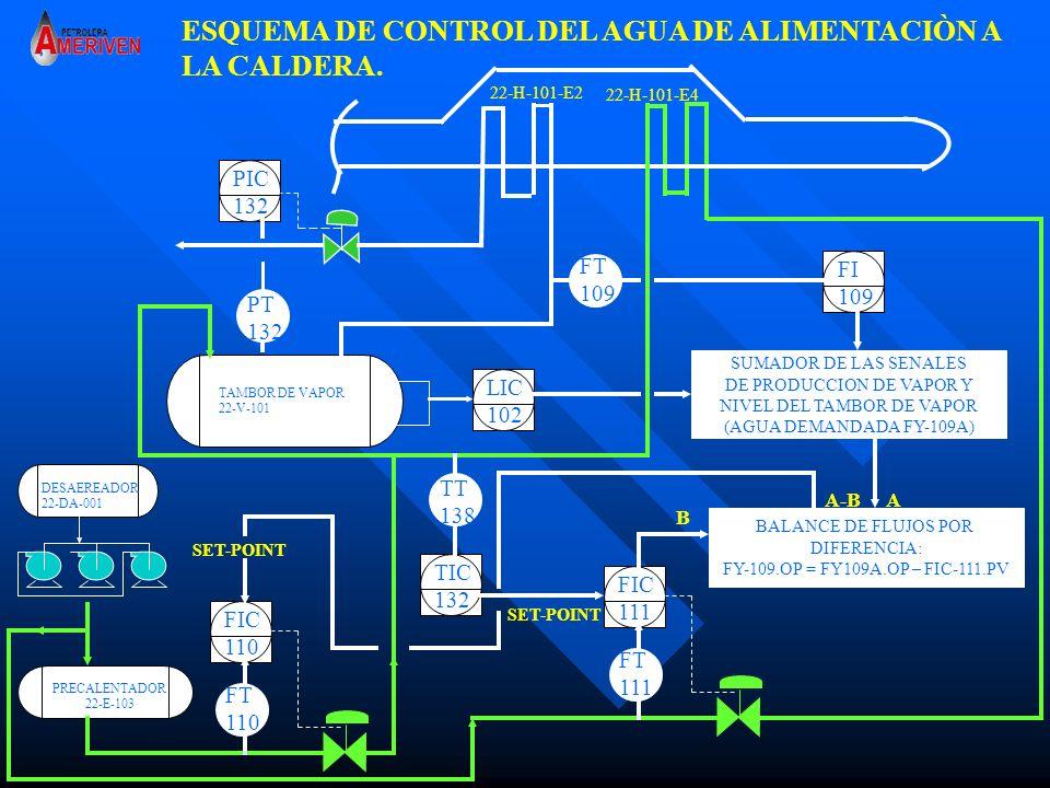 ESQUEMA DE CONTROL DEL AGUA DE ALIMENTACIÒN A LA CALDERA.