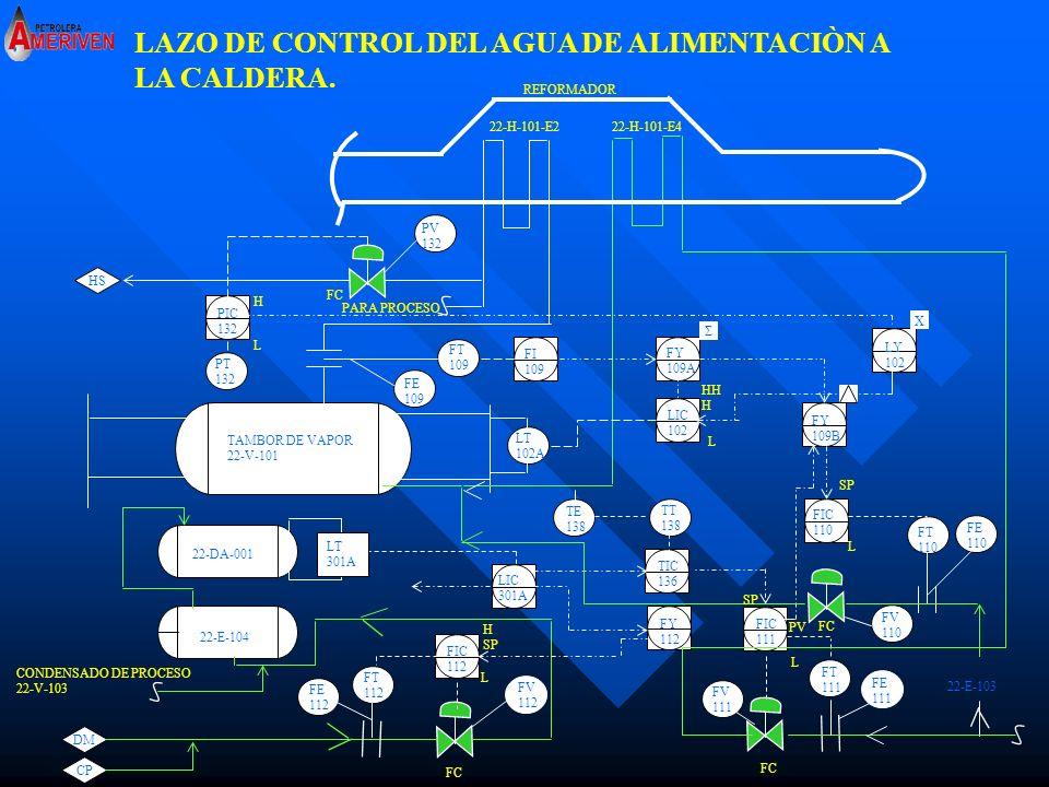 LAZO DE CONTROL DEL AGUA DE ALIMENTACIÒN A LA CALDERA.