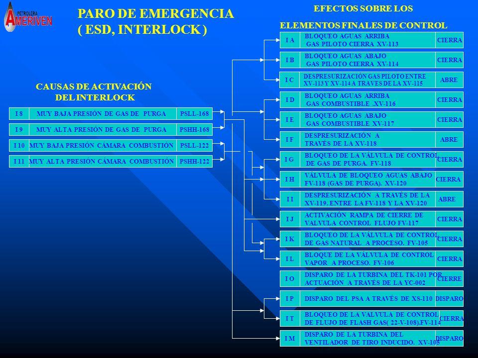 PARO DE EMERGENCIA ( ESD, INTERLOCK ) EFECTOS SOBRE LOS