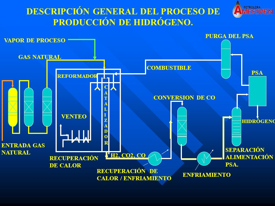 DESCRIPCIÓN GENERAL DEL PROCESO DE PRODUCCIÓN DE HIDRÓGENO.