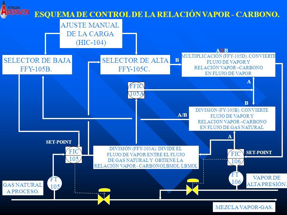 ESQUEMA DE CONTROL DE LA RELACIÓN VAPOR - CARBONO.