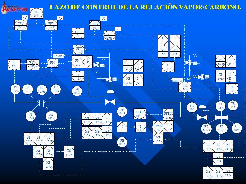 > < LAZO DE CONTROL DE LA RELACIÒN VAPOR/CARBONO. X / I I XS XS